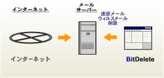 BitDeleteのイメージ