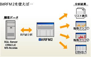 BitRFMのイメージ