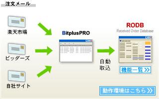 受注管理データベース(RODB)のイメージ